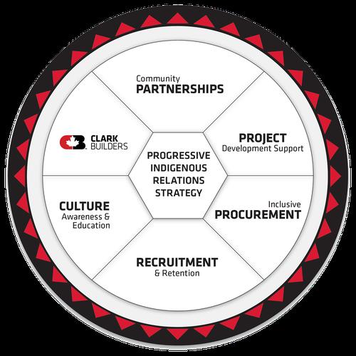Progressive Indigenous Relations Strategy chart